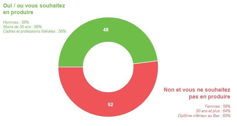 Près d'1 Français sur 2 fait montre d'une appétence pour la production d'énergie renouvelable dans son foyer