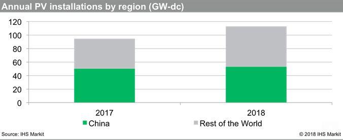 Le monde mise sur le solaire : En 2017, le monde a financé plus d'énergie solaire en termes de capacité électrique que toutes les énergies fossiles réunies