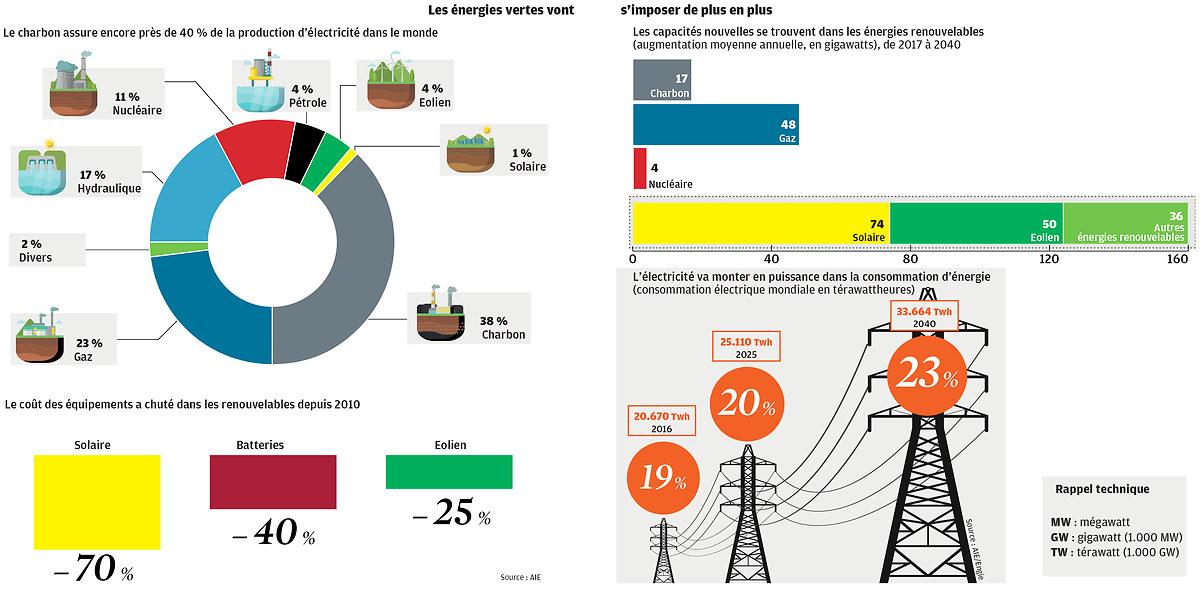transition énergétique photovoltaïque