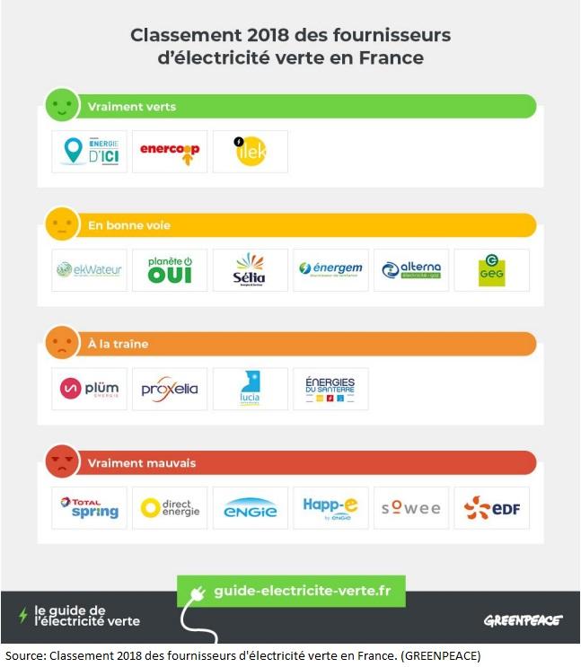 Classement 2018 des fournisseurs d'lectricité verte en France