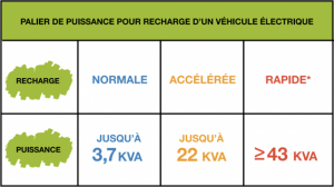 tableu puissance borne recharge auto