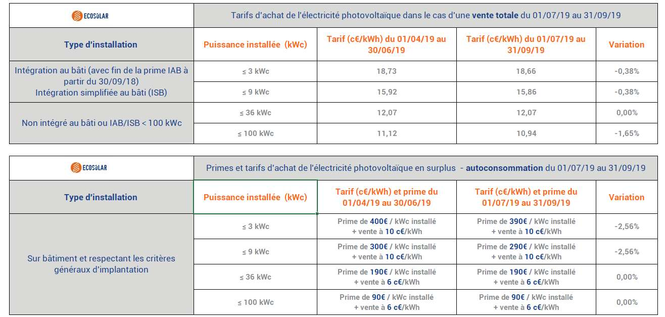 Tarifs d'achat photovoltaïque et prime d'autoconsommation valable jusqu'au 31 septembre 2019