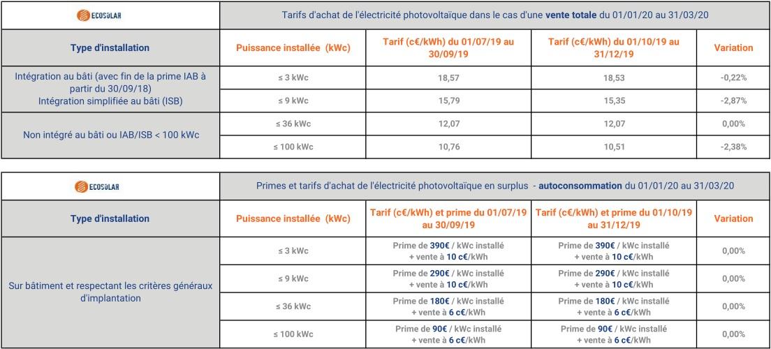 Tarif d'achat photovoltaïque et prime d'autoconsommation valable jusqu'au 31 mars 2020