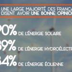 énergies renouvelables ont toujours la cote auprès des français