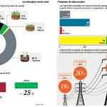 Les facteurs clés de la transition énergétique c'est quoi? 🤨
