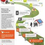 Comment devenir producteur d'électricité photovoltaïque? Quels étapes à suivre?