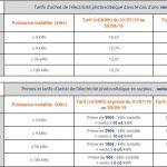 ? Augmentation du tarif d'achat jusqu'à 300 kWc
