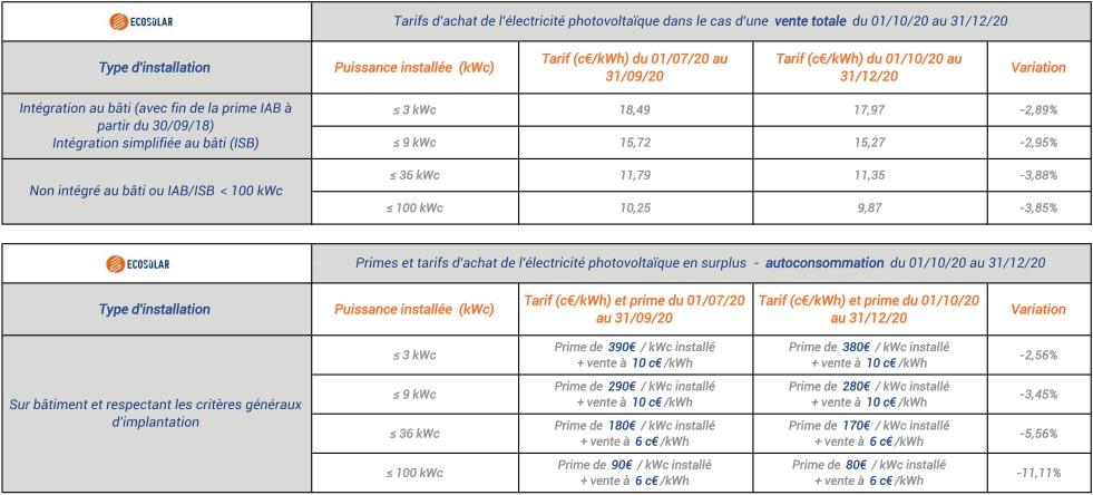 [📢NEWS] Tarifs d'achat photovoltaïque jusqu'au 31 décembre 2020: nouvelles baisses induites par un nouveau mode de calcul
