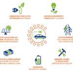 Transitionner plus vite et plus fort avec le couplage photovoltaïque et mobilité électrique