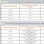 [📢NEWS] Tarifs d'achat photovoltaïque jusqu'au 31 mars 2021: légères baisses des prix en vente totale