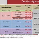 Soutien Régional pour la transition énergétique.