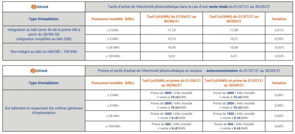 Tarif rachat électricité photovoltaïque du 1 Juillet au 30 Septembre 2021